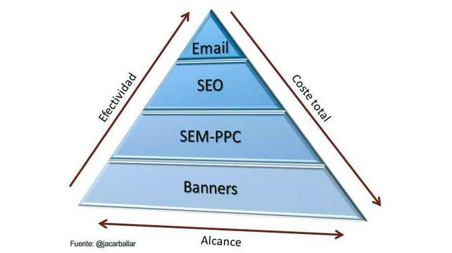 Para qué vale el marketing en Internet