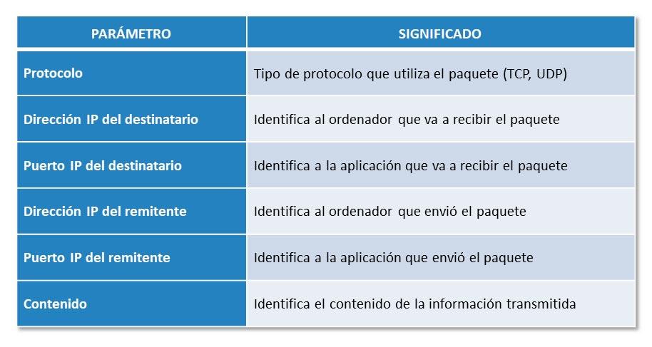 Parámetros que analiza un firewall
