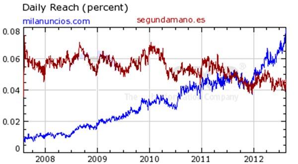 Comparación de tráfico entre Milanuncios y Segundamano