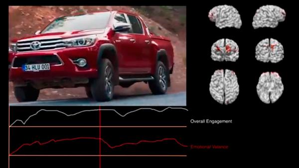 Investigación de neuromarketing en un anuncio de coche