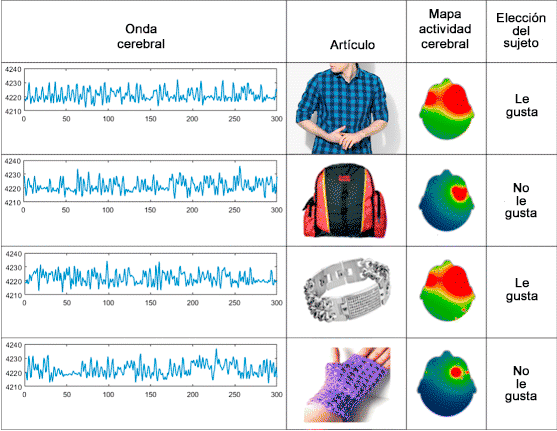 Estudio de neuromarketing