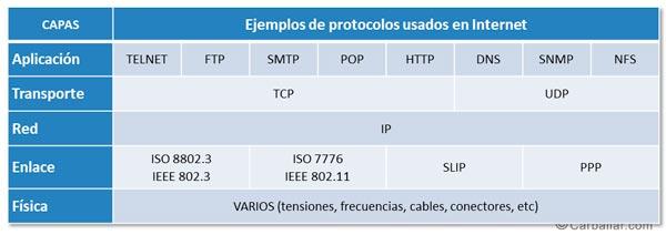 Interrelación de los protocolos usados en Internet