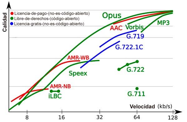 Comparativa de distintas codificaciones de voz y su calidad