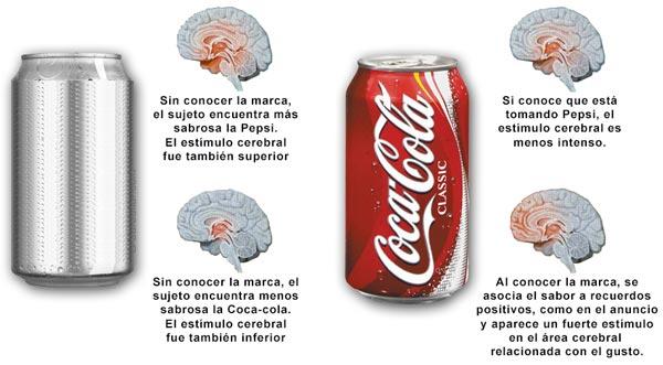 Estudio de neuromarketing de Coca-cola