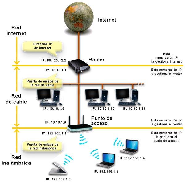 Interconexión de redes IP