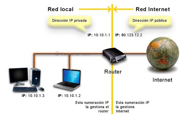 Direcciones IP públicas y privadas