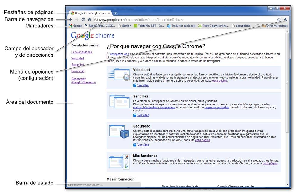 Elementos de la pantalla de un navegador web