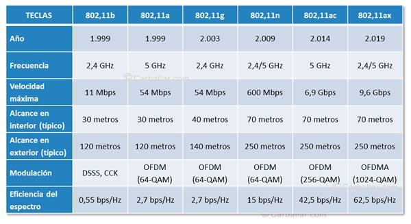 Características técnicas de los distintos estándares