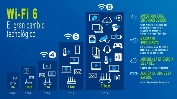 Comparación de las tecnologías Wi-Fi