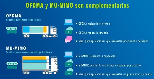 OFDMA y MU-MIMO