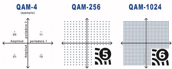 Técnica QAM (Modulación de amplitud en cuadratura)