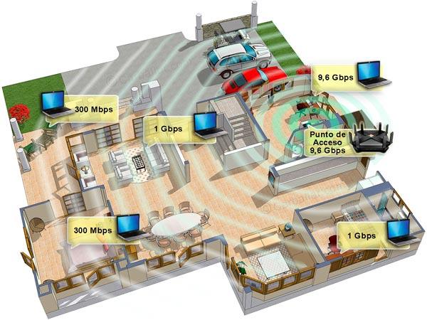 Cobertura típica de un punto de acceso Wi-Fi (ejemplo de velocidades para Wi-Fi 6)