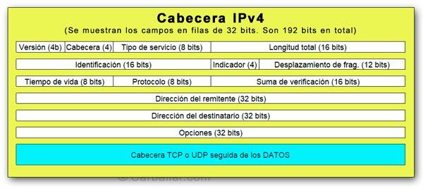 Formato de la cabecera de un paquete IPv4