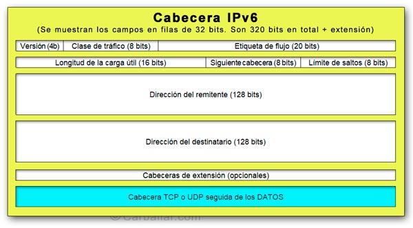Formato de la cabecera de un paquete IPv6