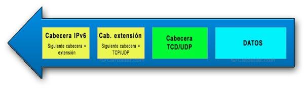 Colocación de las cabeceras de extensión de IPv6