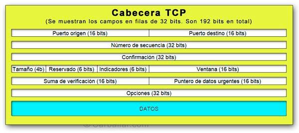Formato de la cabecera de un paquete TCP