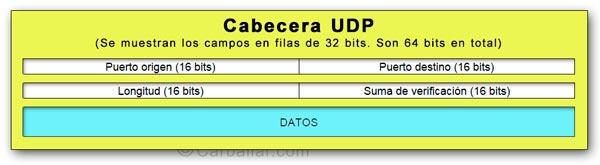 Formato de la cabecera de un paquete UDP