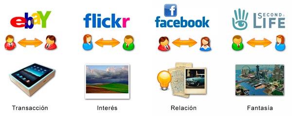 Motivos para el uso de las redes sociales