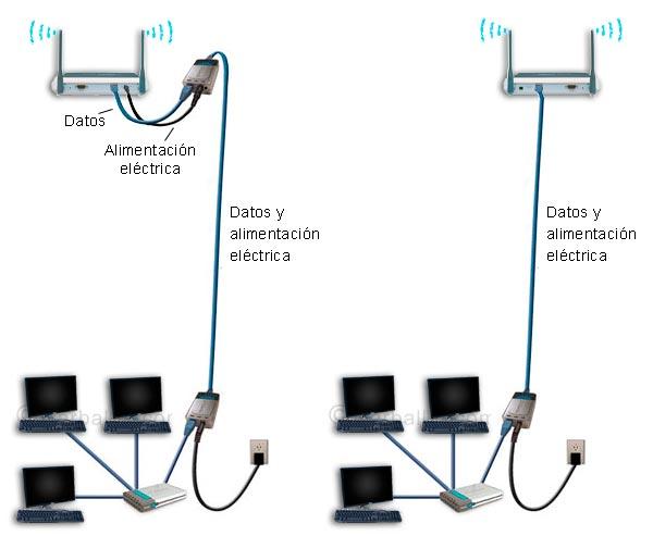 PoE. Alimentación por el cable Ethernet