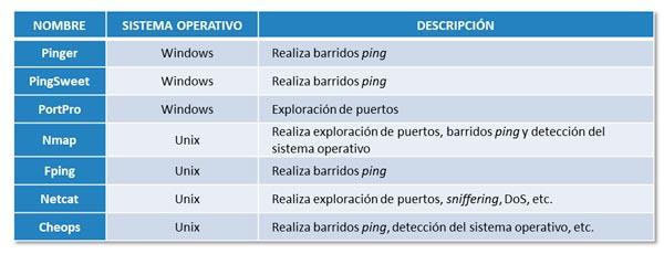 Ejemplos de herramientas de exploración