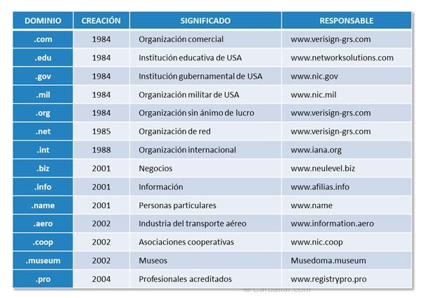 Ejemplos de dominios genéricos de nivel alto