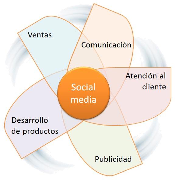 Beneficios para la empresa de los medios de comunicación social