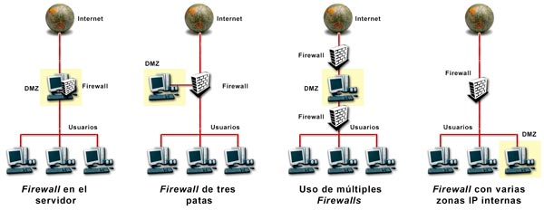 Alternativas para crear una zona de servidores o DMZ