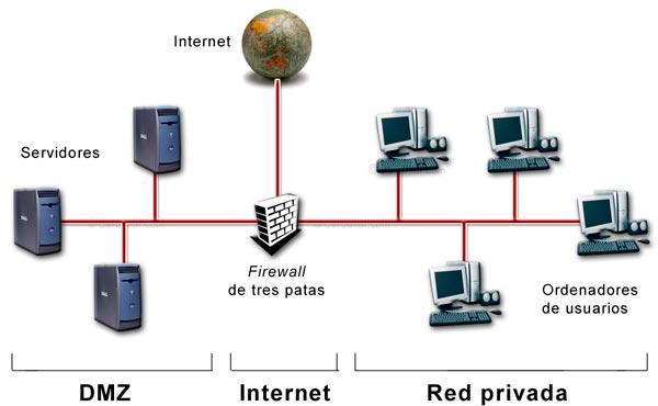 Red local con firewall de tres patas