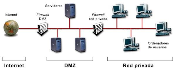 Red local con múltiples firewalls