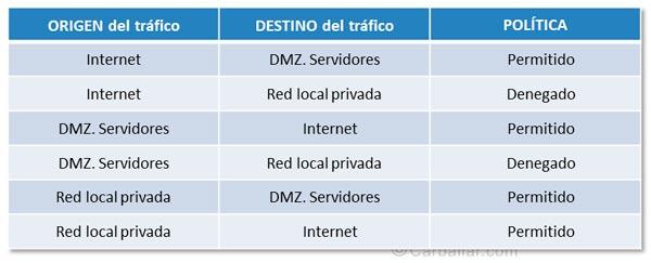 Política del firewall de gestión del tráfico entre las distintas áreas