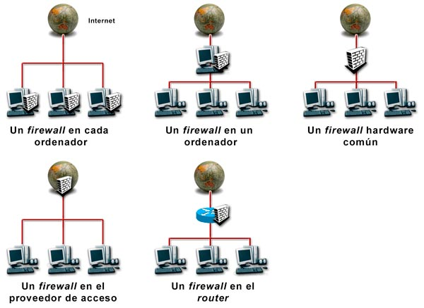 Posibilidades de firewall para una red local