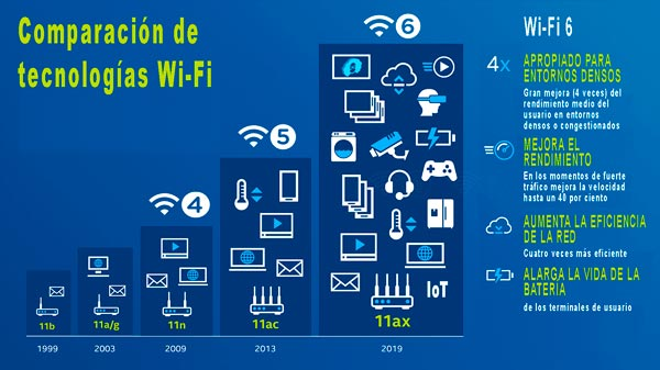 Comparación de tecnologías Wi-Fi