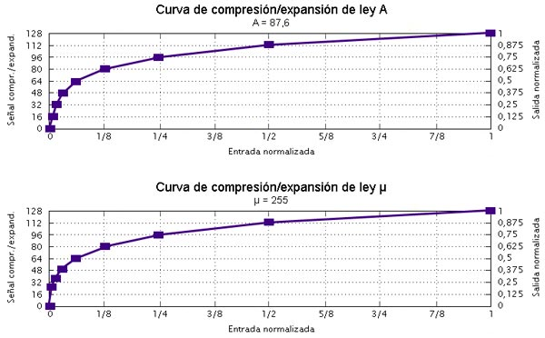 Curvas de compresión/expansión