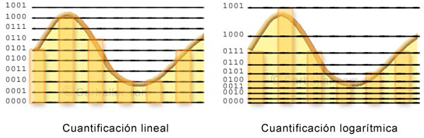 Cuantificación lineal y logarítmica