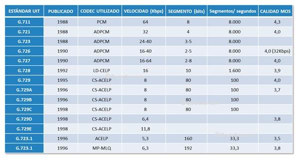 Comparación de formatos estándar de codec