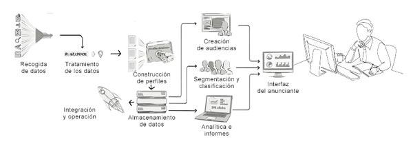 Plataformas de gestión de datos. DMP