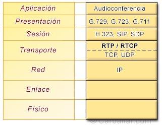 Protocolo RTP/RTCP dentro del modelo de capas