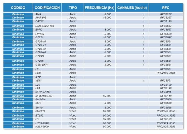 Ejemplos de nombres de codec del sistema dinámico