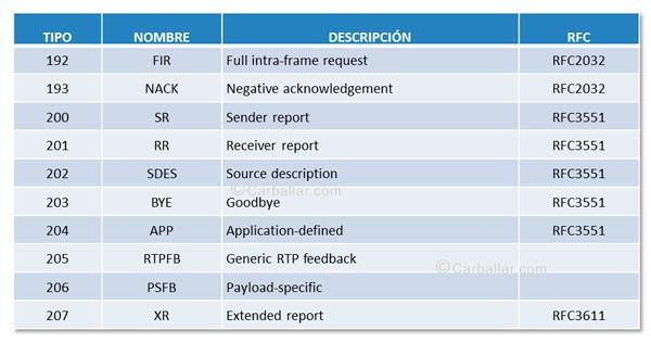 Tipos de paquetes RTCP