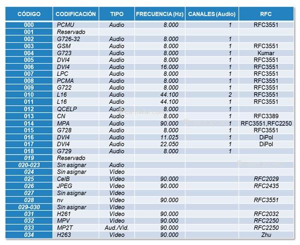 Listado de números de identificación de codecs de RTP