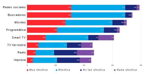 Efectividad de los distintos medios publicitarios